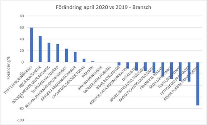 Förändringar april 2020 vs 2019 - Bransch