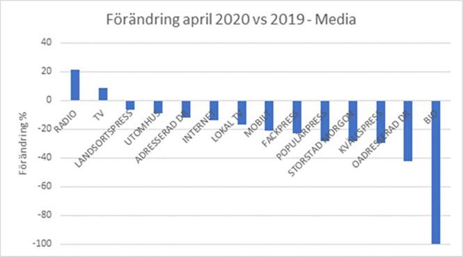 Medievolymerna i April faller ytterligare
