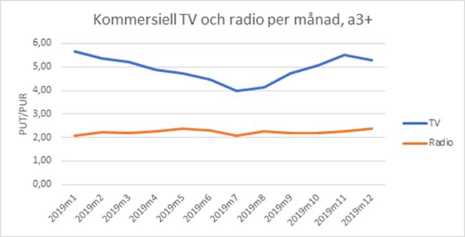 Kommersiell TV och radio per månad, a3+